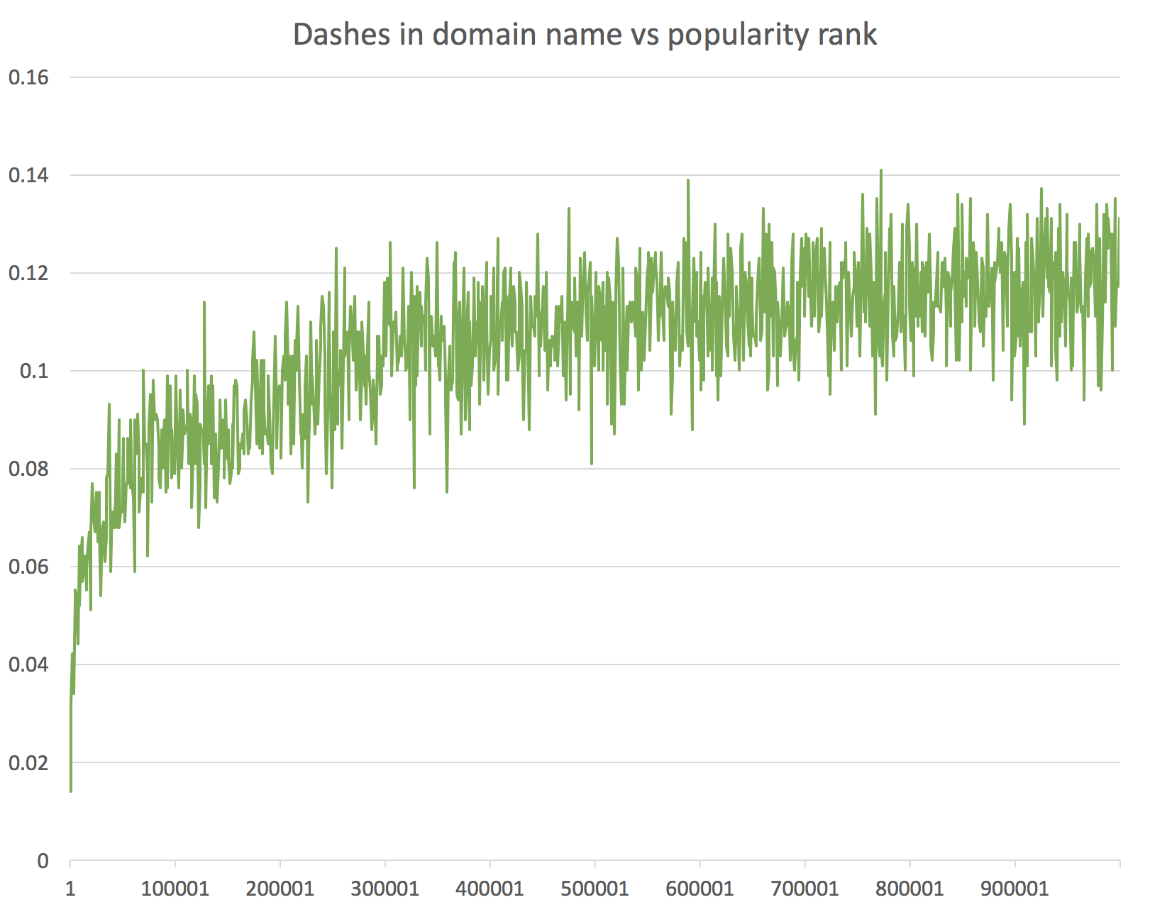 Hyphens in domain names vs popularity
