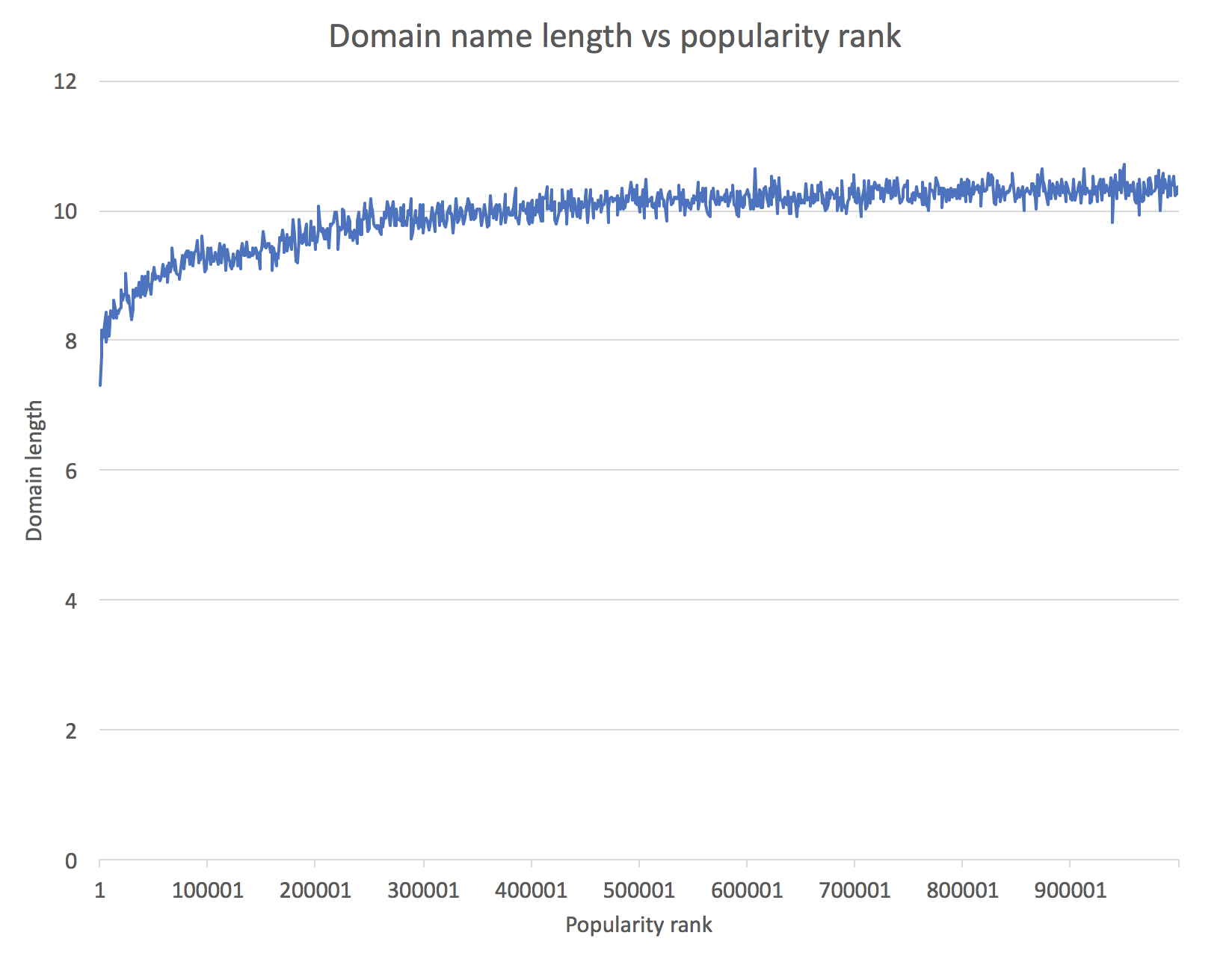 Domain name length vs popularity