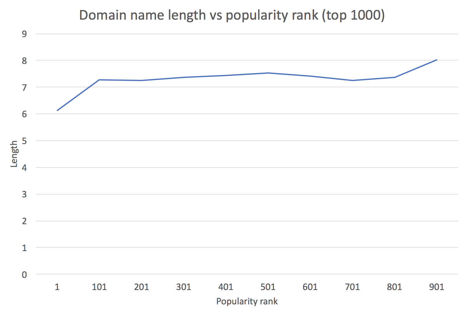 Domain name length vs popularity (top 1000)