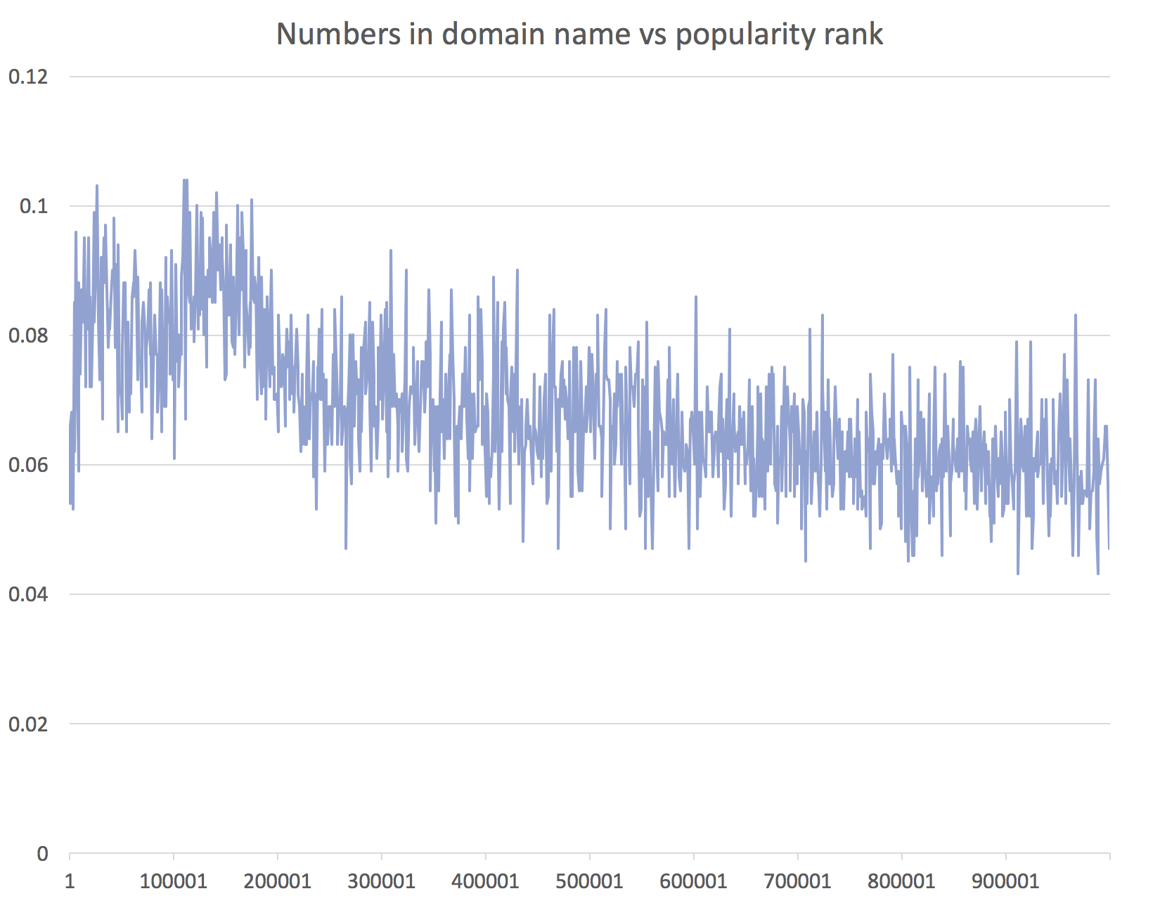 Numbers in domain names vs popularity