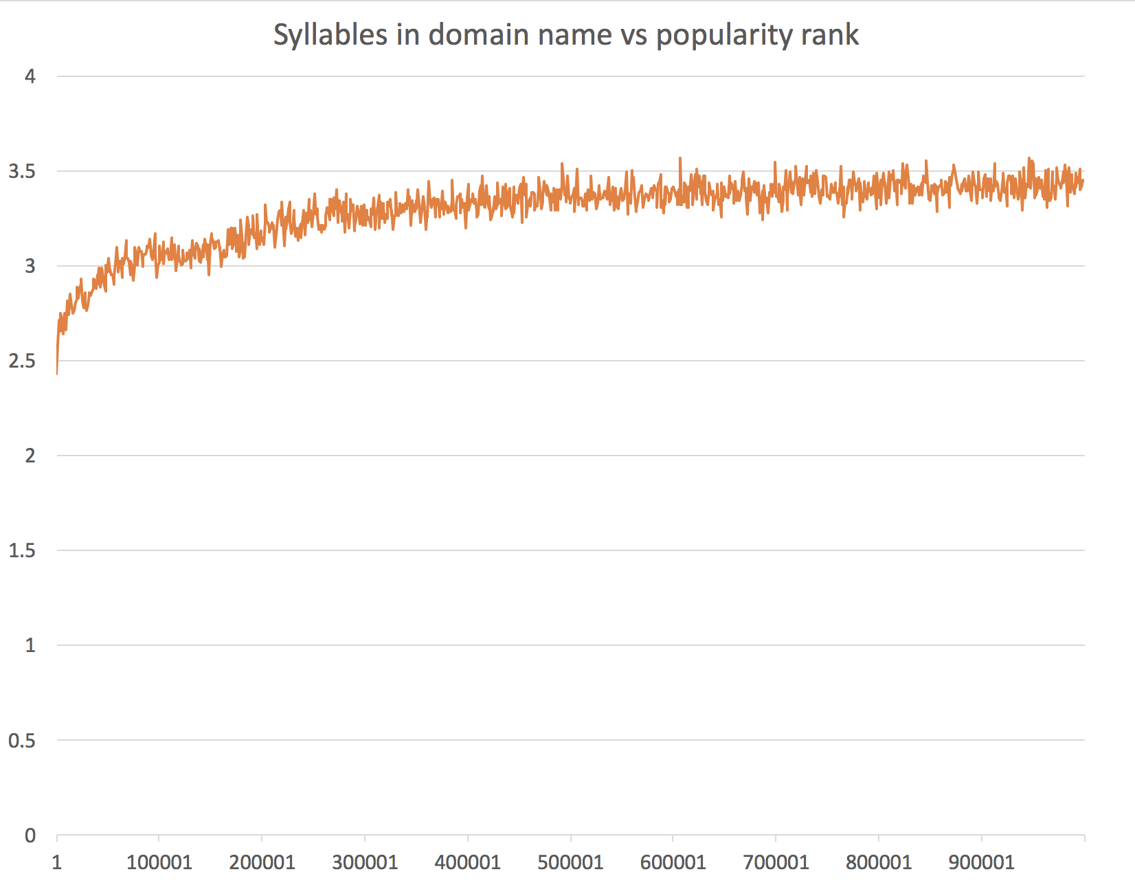 Syllables in domain name vs popularity
