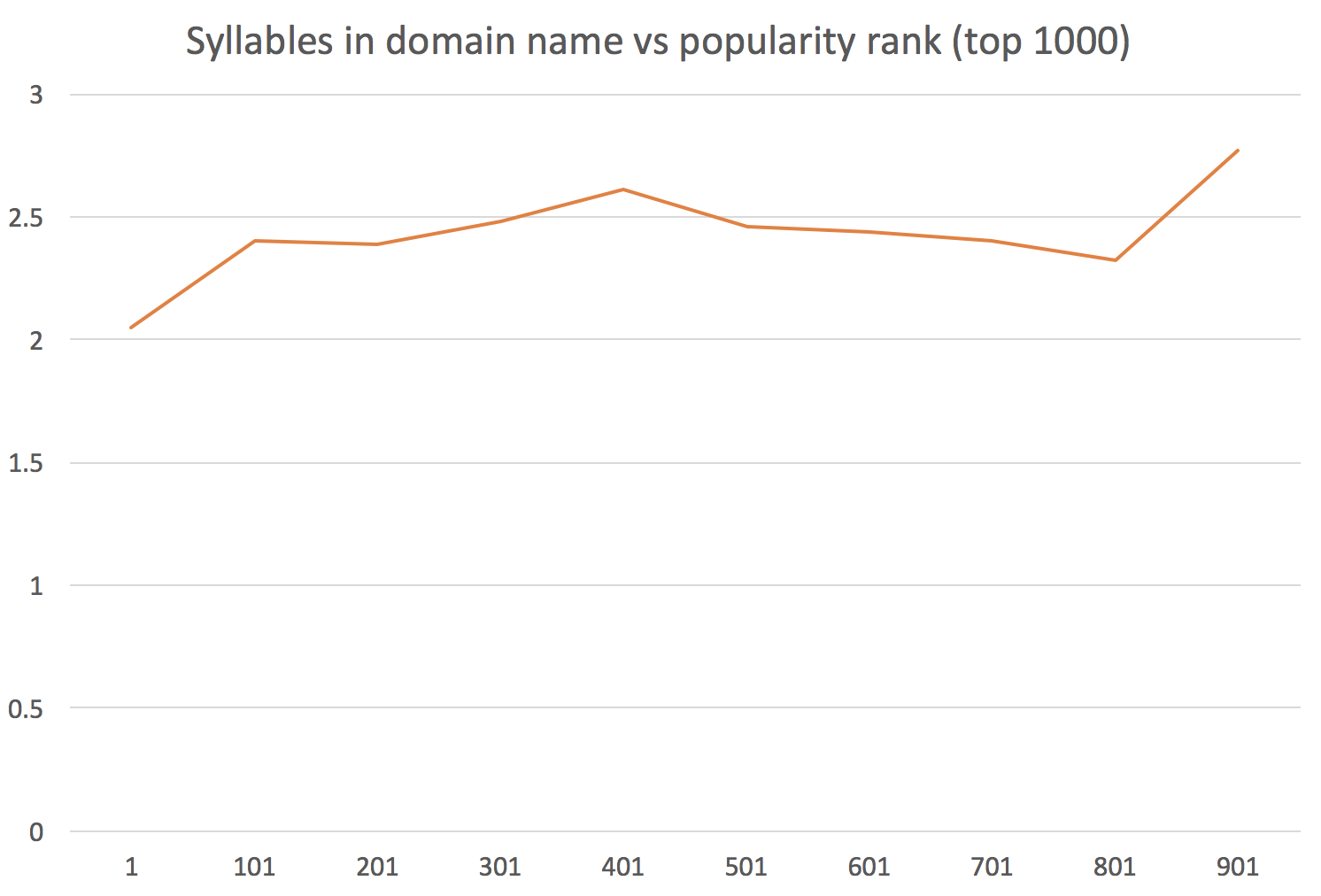 Syllables in domain name vs popularity (top 1000)